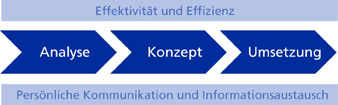 Grafik Arbeitsweise Steuerberater Wirtschaftspruefer Hamann & Partner, Berlin
