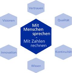 Grafik der Philosophie von Hamann & Partner, Berlin, Wirtschaftsprüfer, Steuerberater und Rechstanwalt